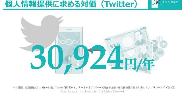 Twitter利用者が自分の個人情報の提供と引き換えに求める金額は月2,500円