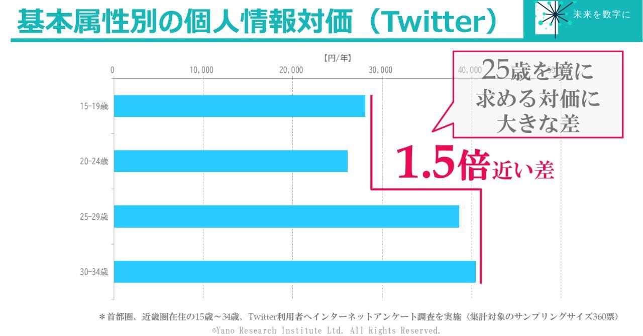 """Twitterに関する個人情報利用へ求める対価は25歳""""未満""""と""""以上""""で1.5倍の差!"""