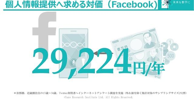Facebook利用者が自分の個人情報の提供と引き換えに求める金額はTwitterより小さかった!?