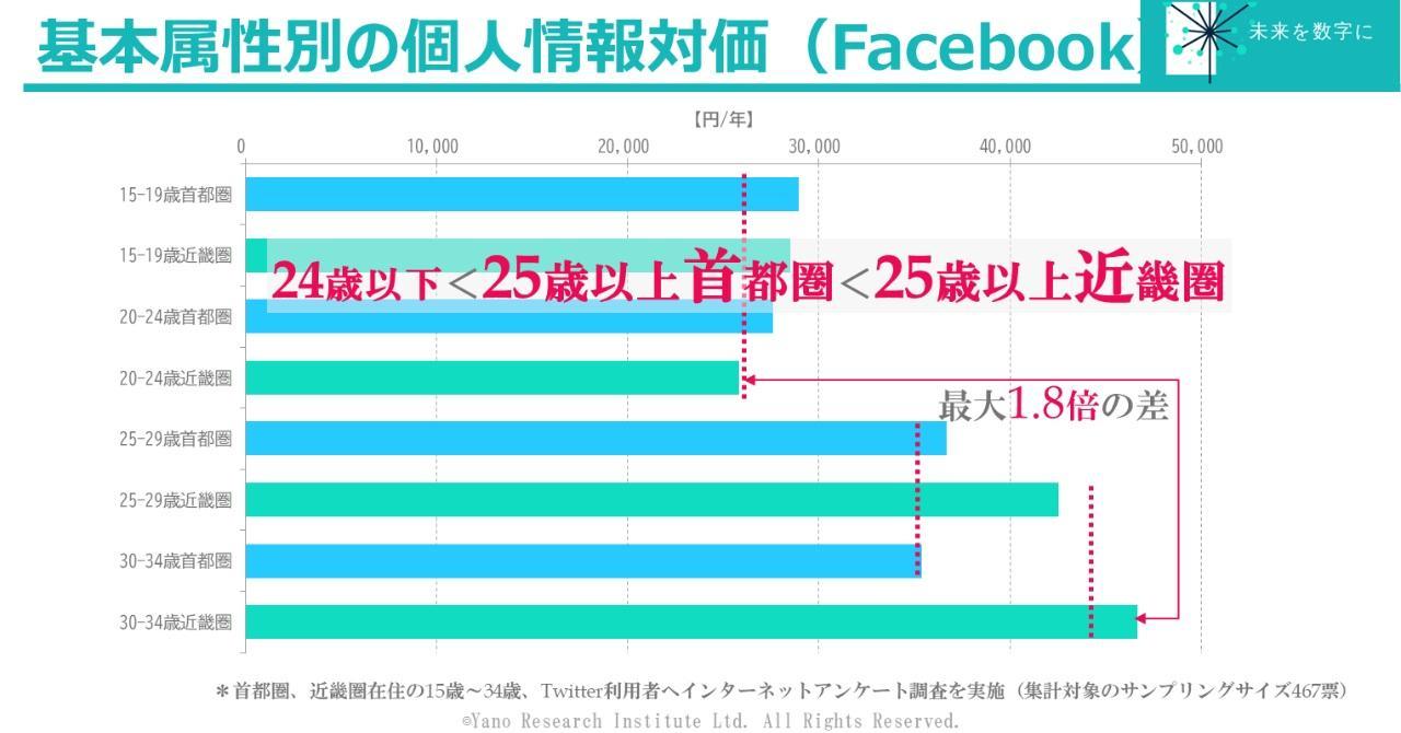 Facebookに関する個人情報利用へ求める対価の差は最大1.8倍