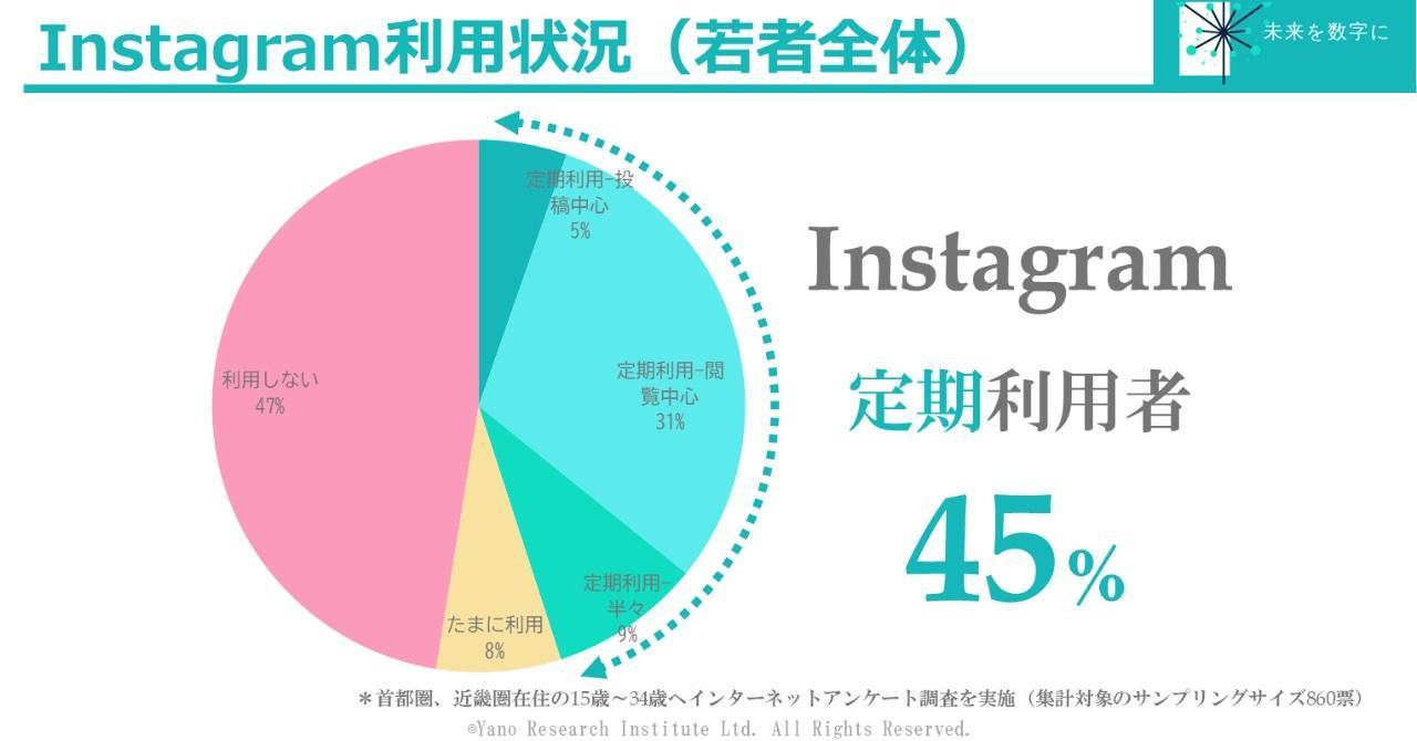 Instagramのコンテンツ充実に一役買っている若者ユーザーは14%